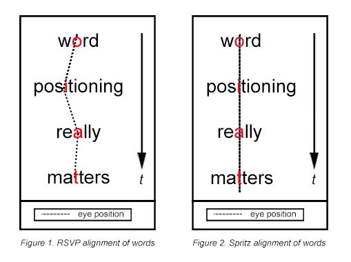 Spritz word alignment
